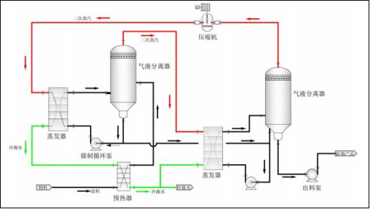 垃圾渗滤液处理方案 迈源科技